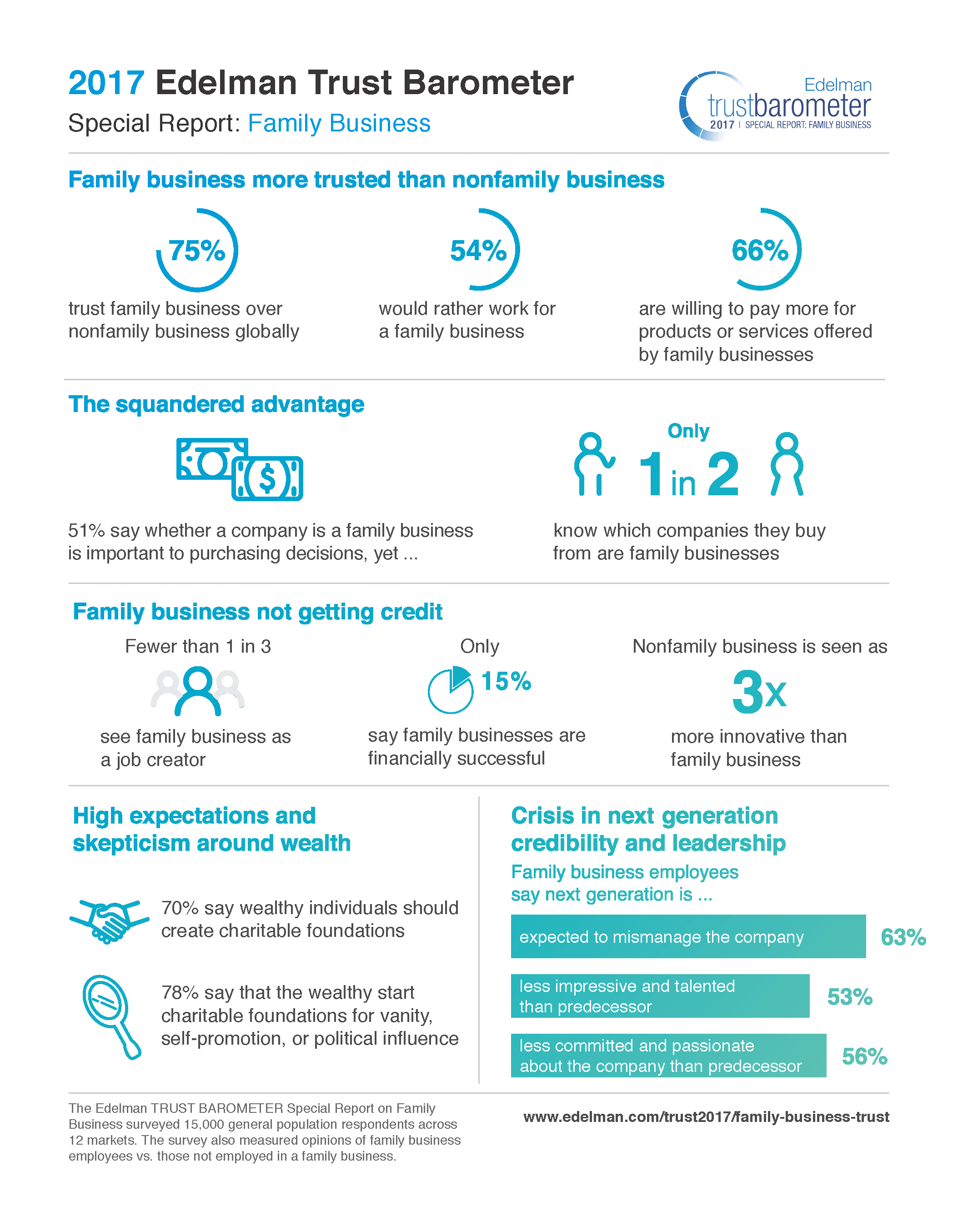 Edelman Trust Barometer Special Report: Family Business