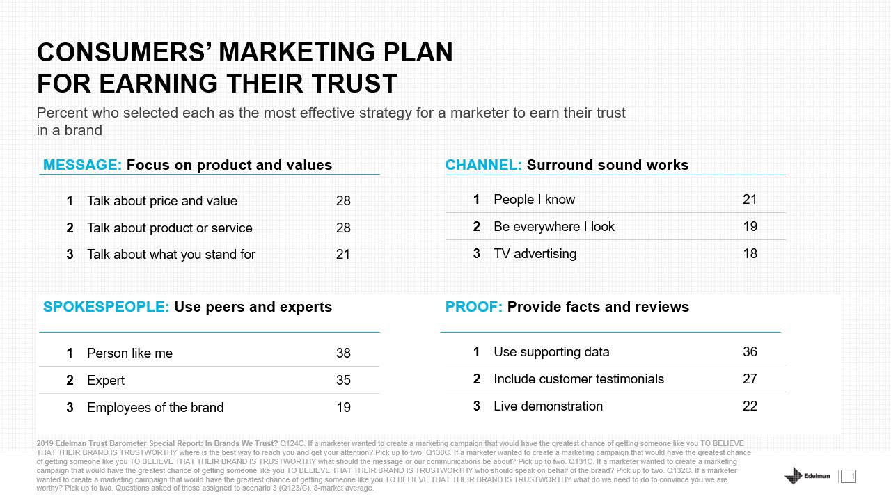 Edelman Trust Barometer Special Report: In Brands We Trust?