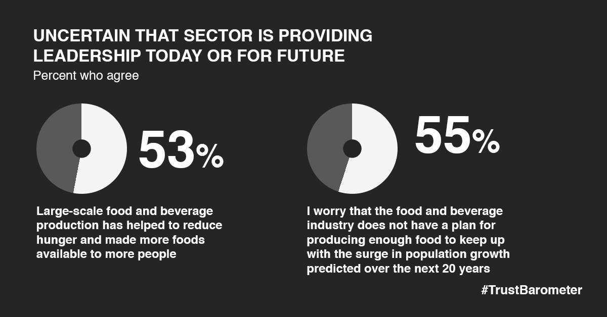 More than half of respondents believe large-scale food and beverage production has helped reduce hunger by making more foods available,  but are divided on whether the industry can carry that into the future.