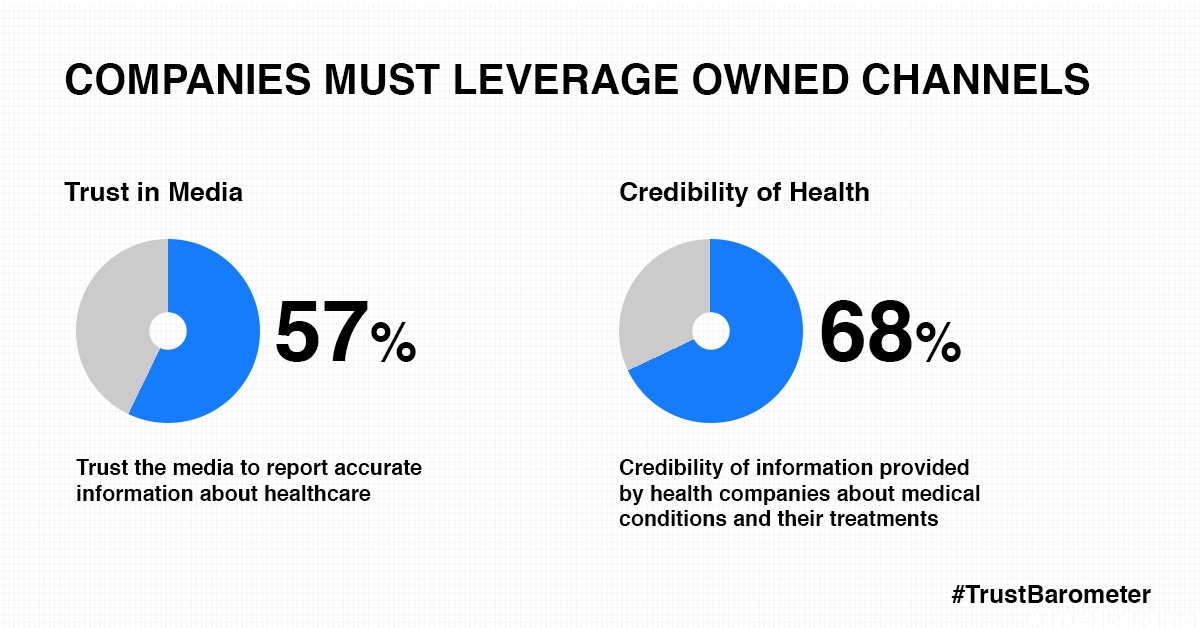 Companies must leverage owned channels